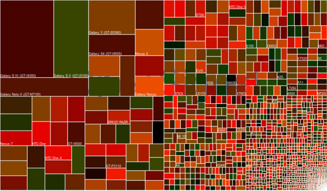 android-fragmentation-640x375